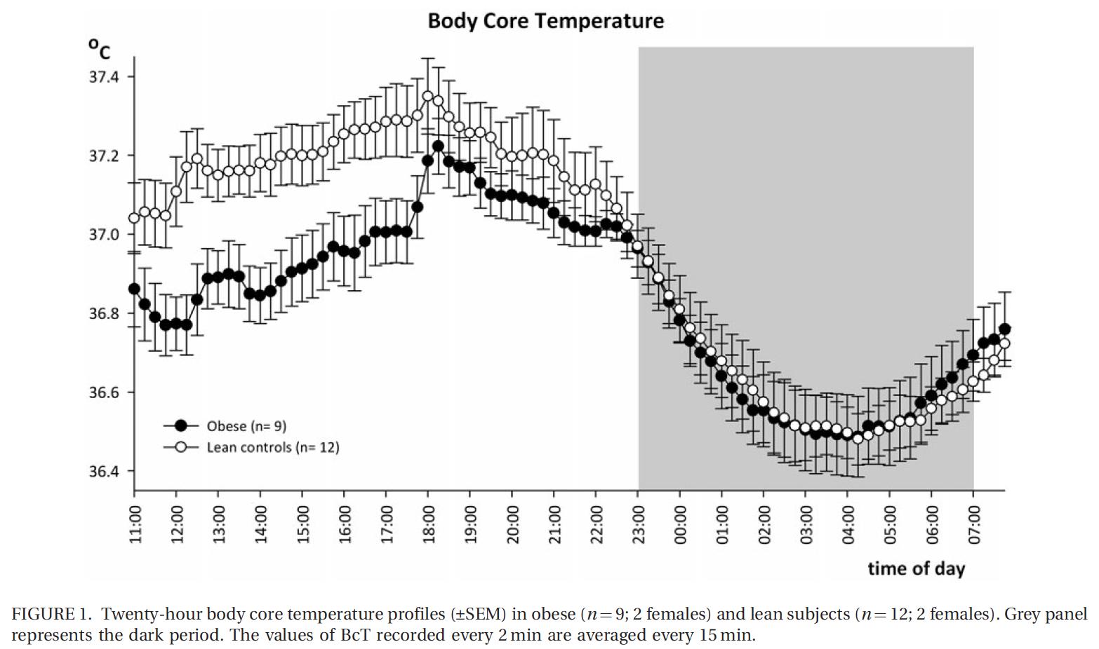 Check Your Temperature